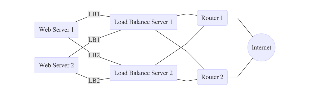 Load Balance Connections
